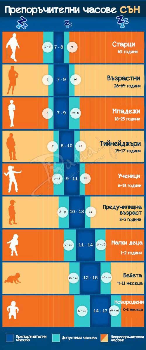 таблица на съня